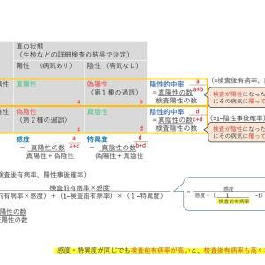 新型コロナウイルス(COVID-19)のPCR検査の精度について☆厚労省の「抗体保有率」の調査結果から考える