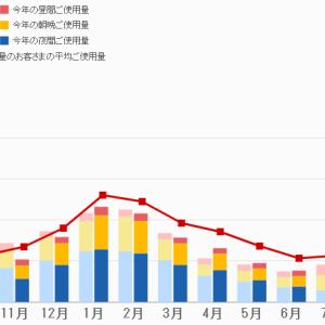 2019年9月の電力使用量