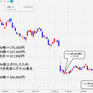 10/22 Stock630本日の結果報告