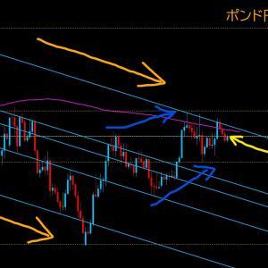 【FX相場解説】ポンド円の方向性は? 2020年5月29日(金)のポンド円相場分析