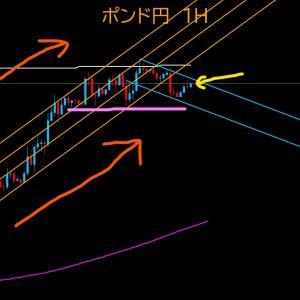 【FX相場解説】ポンド円、137円到達も再下落。からの? 2020年6月4日(木)のポンド円相場分析