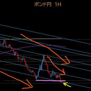 【FX相場解説】ポンド円、4時間足の戻り売りで安値更新 2020年6月15日(月)のポンド円相場分析