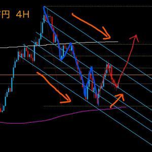 【FX相場解説】ポンド円、大きく上昇するか? 2020年6月17日(水)のポンド円相場分析