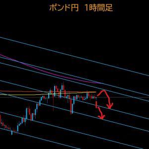 【FX相場解説】ポンド円、戻り売りか再上昇か? 2020年6月24日(水)のポンド円相場分析