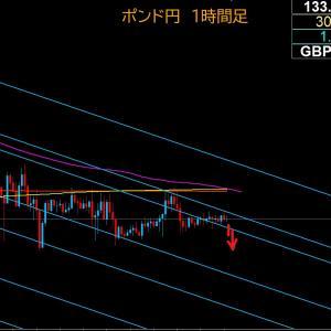 【FX相場解説】ポンド円、週末にレンジ、どちらに動く? 2020年6月26日(金)のポンド円相場分析