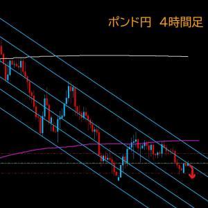 【FX相場解説】ポンド円、週明けは上昇から 2020年6月29日(月)のポンド円相場分析