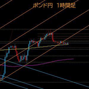 【FX相場解説】ポンド円、高値更新から下落、レンジへ  2020年7月3日(金)のポンド円相場分析