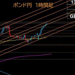 【FX相場解説】ポンド円、週明け上昇!高値更新か? 2020年7月6日(月)のポンド円相場分析