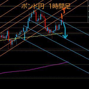 【FX相場解説】今日のポンド円は「上げか、下げか?」 2020年7月7日(火)のポンド円相場分析