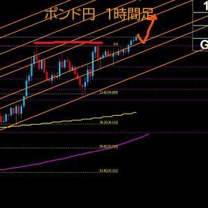【FX相場解説】ポンド円、高値更新! 2020年7月9日(木)のポンド円相場分析