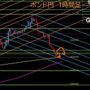 【FX相場解説】ポンド円、東京時間は大きく下落! 2020年7月10日(金)のポンド円相場分析