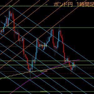 【FX相場解説】ポンド円、この下落は本物か? 2020年7月14日(火)のポンド円相場分析