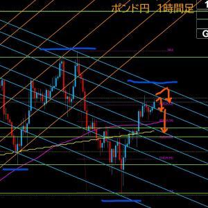 【FX相場解説】ポンド円、再び上昇も高値は超えず 2020年7月15日(水)のポンド円相場分析