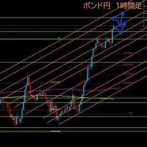【FX相場解説】ポンド円、爆上げ中!上昇はどこまで?  2020年7月21日(火)のポンド円相場分析