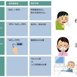母の酸素飽和度が83%にまで低下でも入院出来ません。
