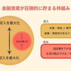 個人資産が2000兆円の大台に増えました。