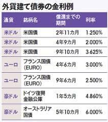 日本が米国債保有高でトップに