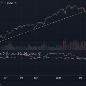 ▼緩和バブルですので悲観のニュースは相場を押し上げる?   そんな思いで見たのですが・・・   インド株価・・・