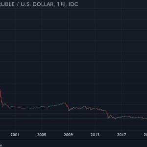 ▼世界的緩和バブルの渦中ですが・・・   インフレ抑制の為かロシアも金利引き上げました。   一方アメリカは緩和継続ですので・・・   見てみました・・・