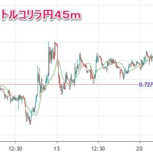 ▼んっ?今月のトルコリラ円(*_*;・・・   そろそろ、セルインメイも終わりそうなのにダウントレンド?・・・