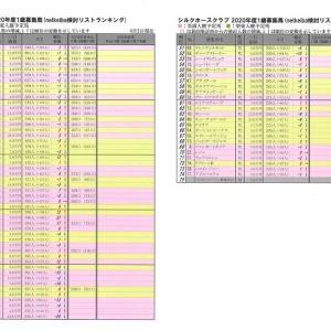 シルクホースクラブ2020年度募集馬 8月2日現在netkeiba検討ランキング 中間発表の内容も入れてみました🐴