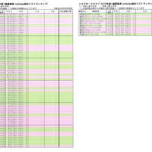 シルクホースクラブ2019年度募集馬 6月30日現在netkeiba検討ランキング 上位3頭は不動です