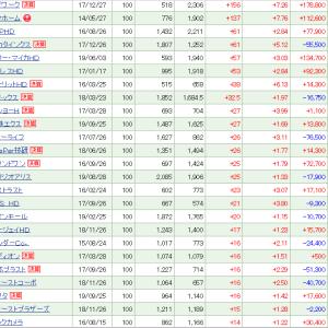リブワークが+156 (+7.26%)、タマホームが+137 (+7.76%)と保有株を牽引