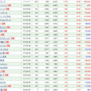 リブワークが+172 (+9.30%)と保有株全体を牽引