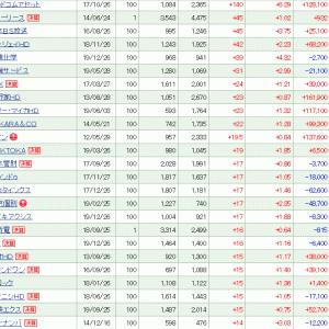 グッドコムアセットが+140 (+6.29%)と2日連続の大幅続伸