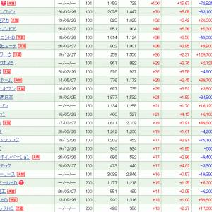 日経平均は600円超上昇も保有株は動かず