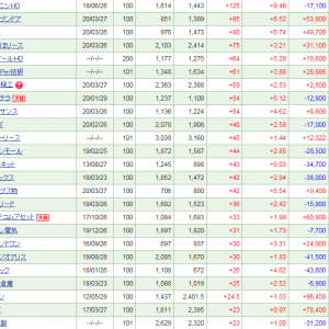 JPXが堅調、保有株も40万円超の上昇