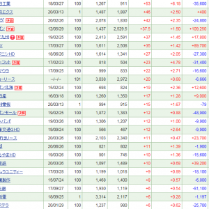 新興市場が冴えず、保有株は40万円弱の調整