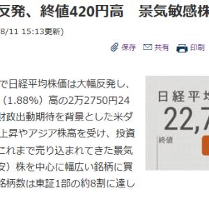 4連休明け、70万円超上昇