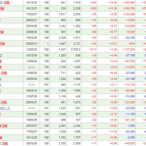 コーア商事HDが+248 (+14.92%)と大幅上昇