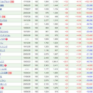 青森銀行との経営統合報道のみちのく銀行が大幅上昇