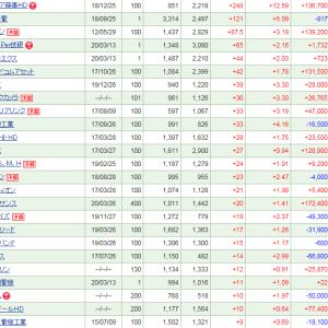 4連休明けの保有株は約20万円の下落