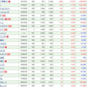 コーア商事HDが連日の大幅上昇も、40万円弱の下落