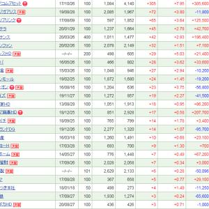 ゴッドコムアセットが300超の上昇も、20万円超下落
