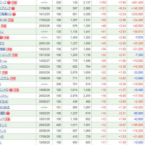 グッドコムAが-525 (-11.67%)と大幅調整