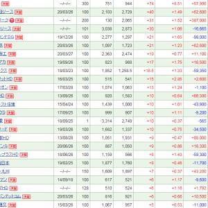 10月権利落ち日、26万円の下落