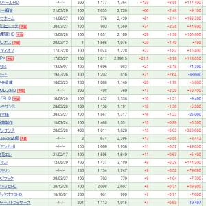 トリドールが+139 (+8.55%)と大幅上昇