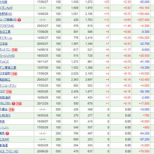 日経平均-584.99で保有株も50万円弱下落