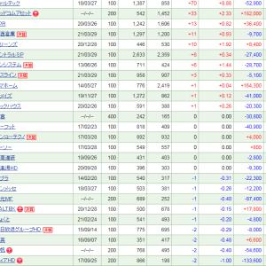 ニーサ保有銘柄の上昇は0で、70万円弱の大幅下落