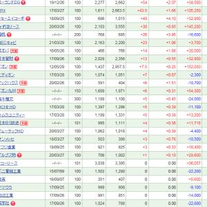 日本ピラー工業の-199 (-8.37%)を筆頭に、50万円超の下落