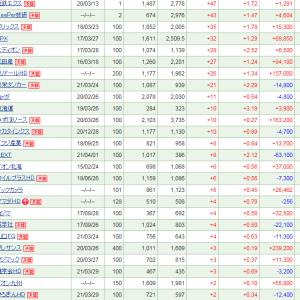 タマホームの-143 (-5.98%)を筆頭に20万円超の逆行安