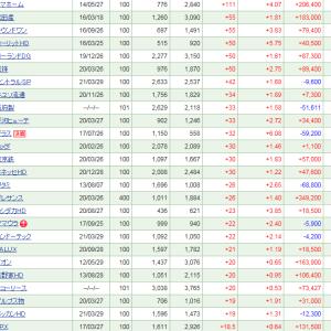 松田産業が堅調で、気が付けば株価は3,000円を超える