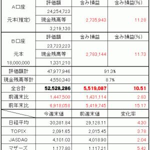 9月第2週(6日~10日)まとめ(120万円入金)