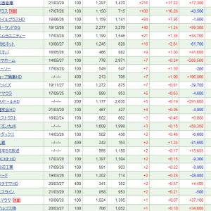 川西倉庫が+216 (+17.22%)と大幅上昇も、全体で40万円超下落