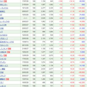 プレナスが堅調も、全体では25万円下落