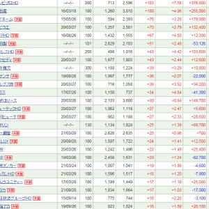 保有株はエンビプロHD、松田産業の大幅上昇で逆行高
